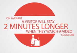 visitors stay 2 minutes longer with video